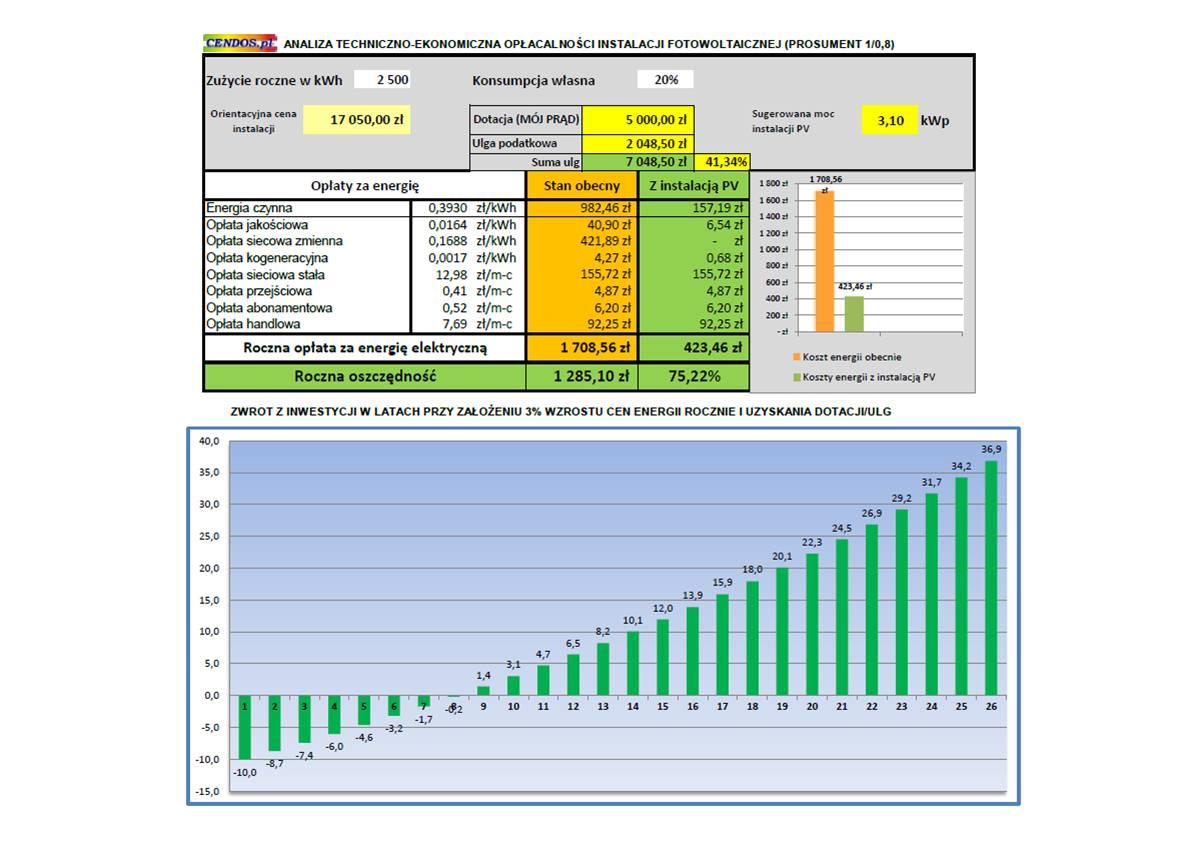 KalkulacjaPV-korzyści-3,1kWp