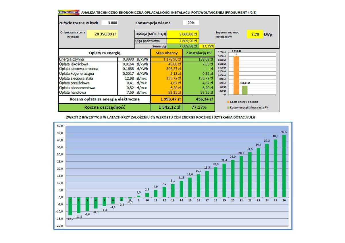 KalkulacjaPV-korzyści-3,7kWp