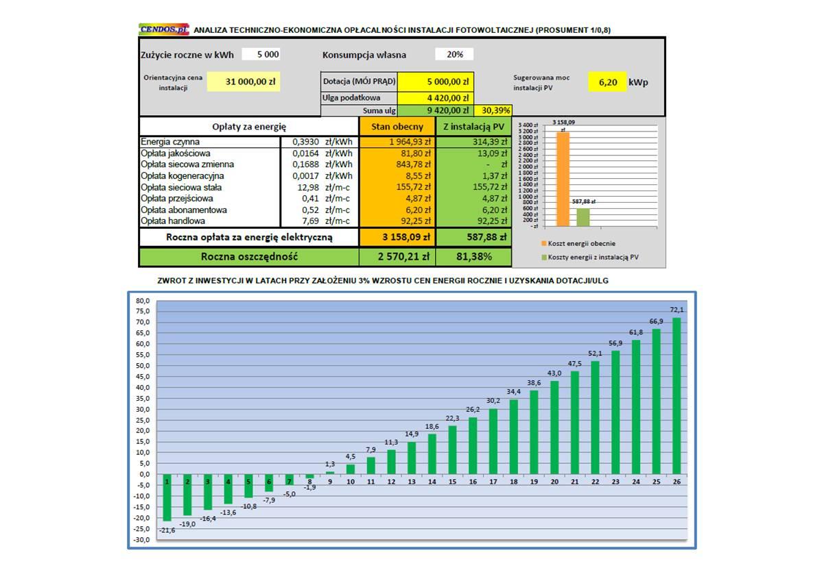 KalkulacjaPV-korzyści-6,2kWp