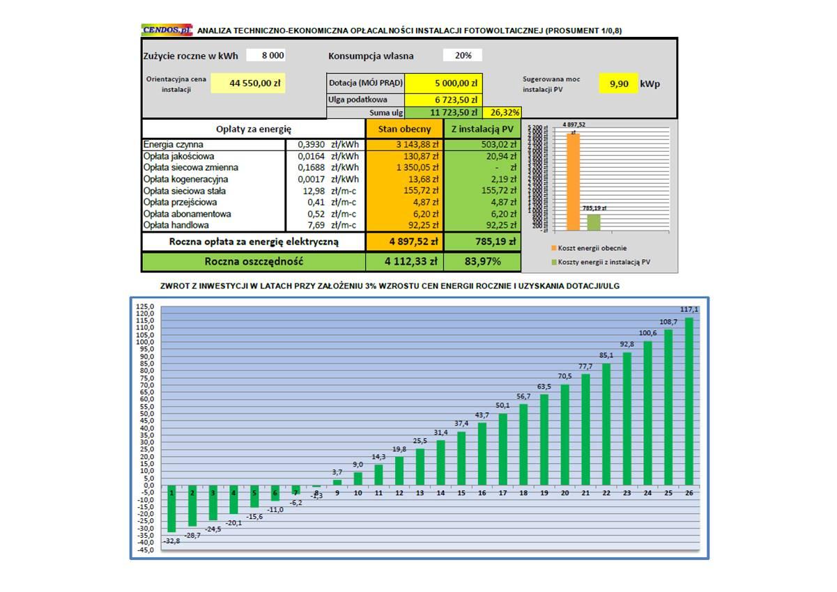 KalkulacjaPV-korzyści-9,9kWp